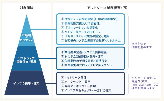 アウトソースの対象領域と業務概要(例)