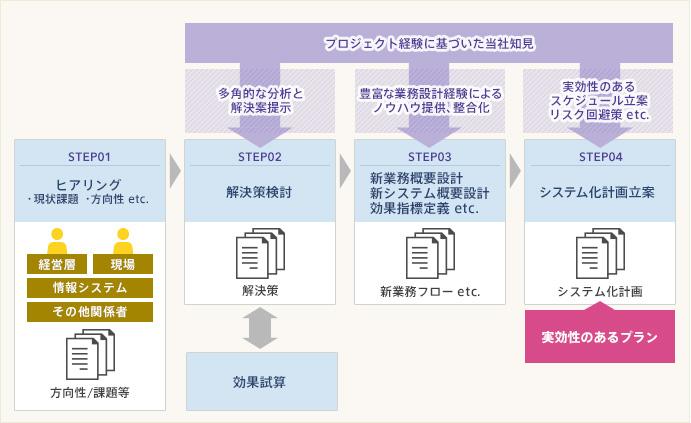 システム化計画の進め方例