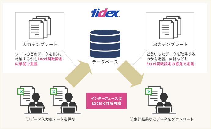 tidex